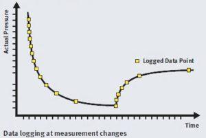Pump Down (Left Curve). Leak Up (RH Curve).